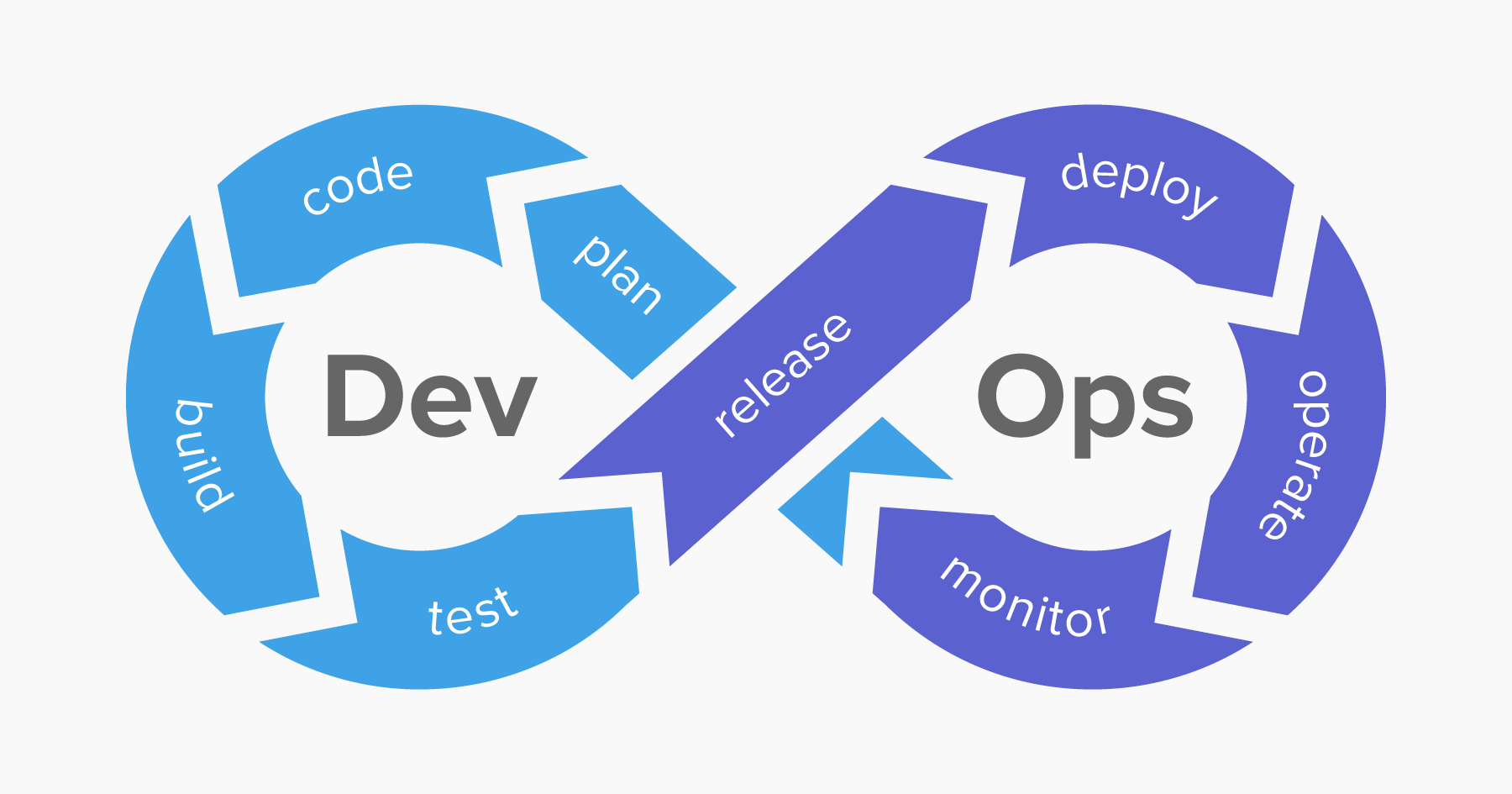 CI/CD, CI/CD Tooling, Which is best for you?